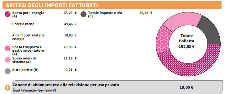 Luce e Gas, il dettaglio della bolletta  con costi e imposte del 65% sul consumo finale