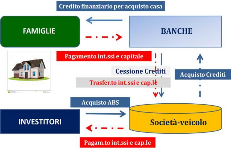 180 mld di crediti deteriorati, 53 mld debiti delle famiglie ma le banche hanno solo 1 mld a garanzia